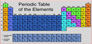 20 Things You Didn't Know About...The Periodic Table